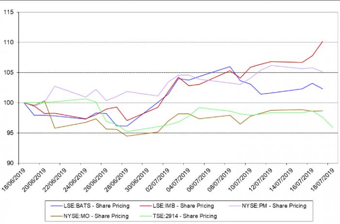 全球第二季度股市观察及本周焦点